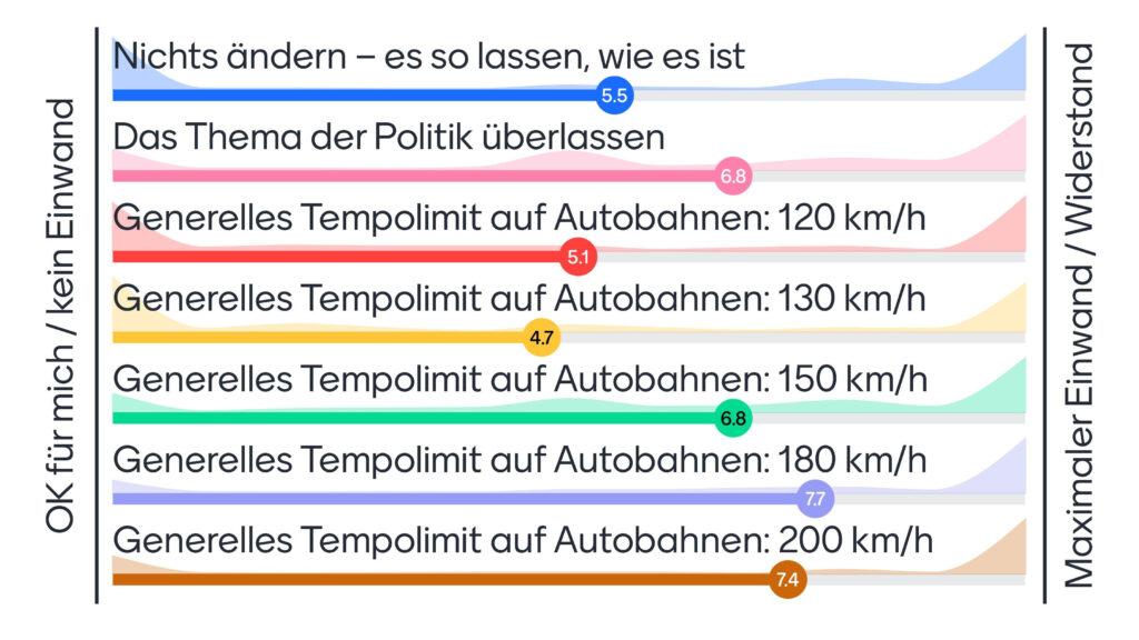 Grafische Darstellung der Ergebnisse: Gruppenintelligenz-Barometer Juli 2021 – Tempolimit auf deutschen Autobahnen