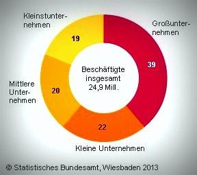 Beschäftigungsanteile 2010: Über 60 % aller Beschäftigten arbeiten im Mittelstand.