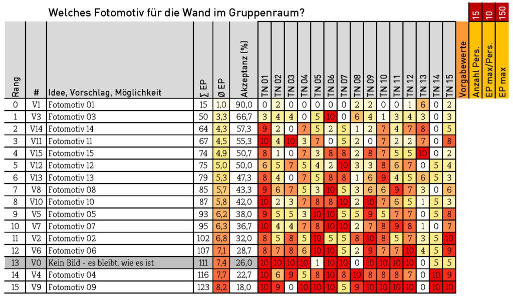 Konsensierung Ergebnis Tabelle Stimmunngsbild Fotomotiv Auswahl Foto
