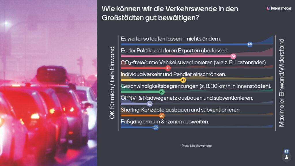 Grafische Darstellung der Ergebnisse: Gruppenintelligenz-Barometer September 2021 – Verkehrswende in den Großstädten